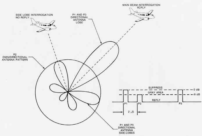How Aircraft Transponders Work